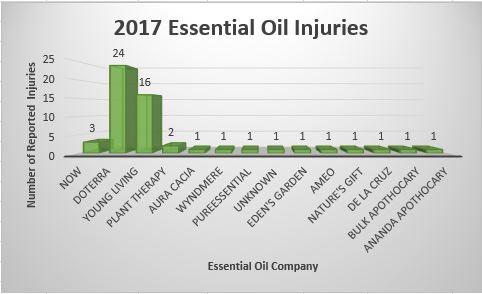 2017 Injury Reports graphic